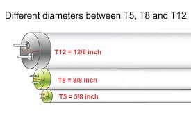 Meaning of T5