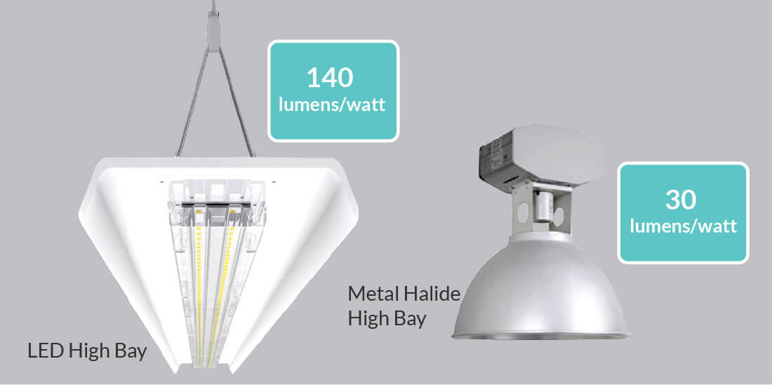 Lumen Efficiency of LED High Bay Fitting