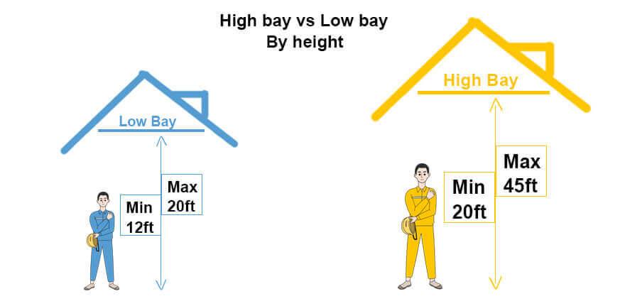 LED High Bay Fitting V.S. LED Low Bay Fitting
